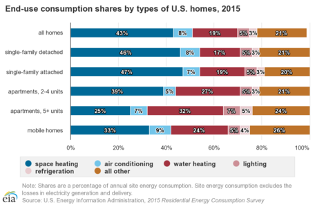 Energy uses in the home, 2015