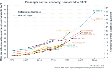 A comparison of passenger car fuel economy standards from different countries.