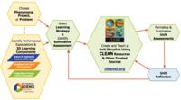 CLEAN Concept Image