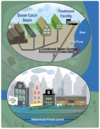 Figure 11.6: Cascading Consequences of Heavy Rainfall for Urban Systems
