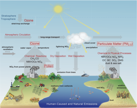 Figure 13.1: Pathways by Which Climate Change Will Influence Air Pollution