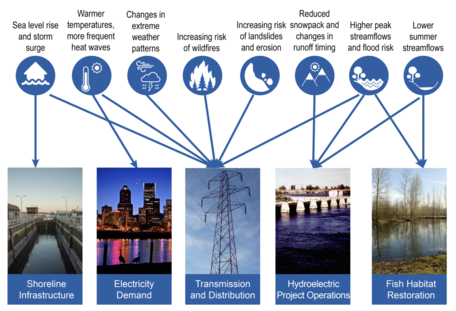 Multiple Climate Stressors Affect Vulnerable Infrastructure