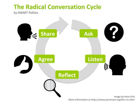 The Radical Conversation Cycle