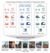 Transportation Assets and Goals at Risk