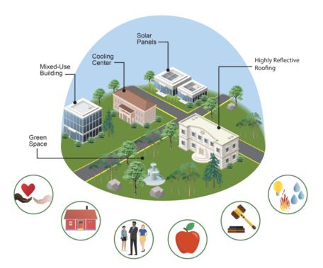 Urban Adaptation Strategies and Stakeholders