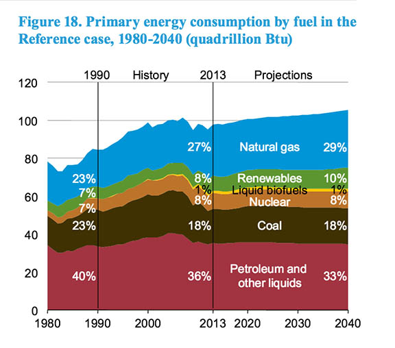 US Energy consuption projection 2008-2040, sorted by fuel type