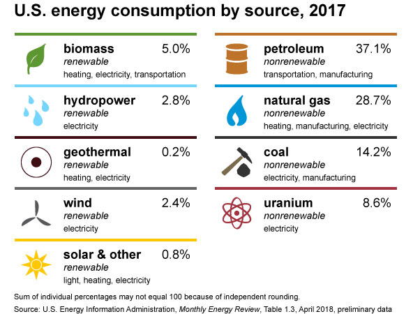 Us Energy Consumption By Source 2017