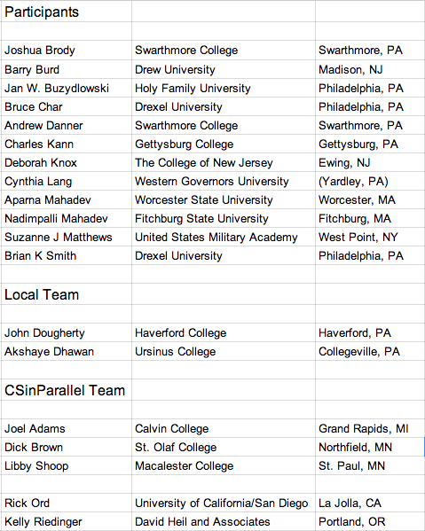 Delaware Valley 2014 Workshop Participants