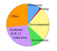 Geoscience graduate hires, 2000