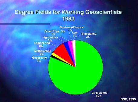 Graph of the fields of  professional geologists in 1993
