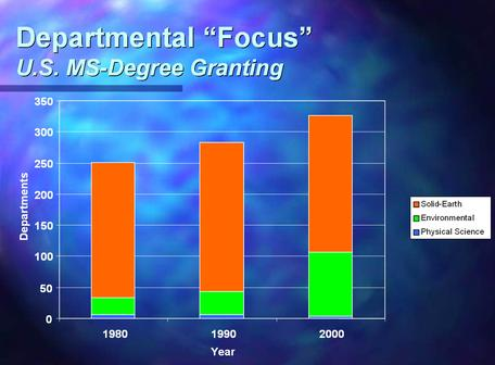 Graph of MS-granting Department Focus in 1980, 1990, and 2000