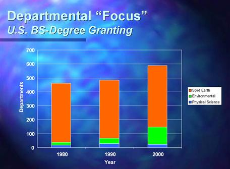 Graph of BS-granting Department Focus in 1980, 1990, and 2000