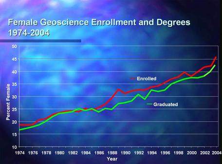 Graph of female geology enrollment and degrees granted from 1974 to 2002
