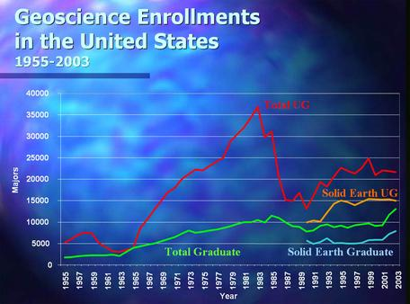 Graph of geology undergrad and grad enrollment from 1955 to 2003