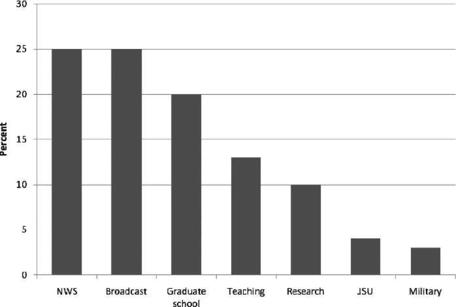 Career Distributino for JSUMP graduates