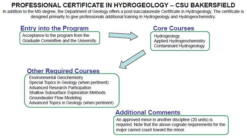 Professional Certificate in Hydrogeology, CSU Bakersfield