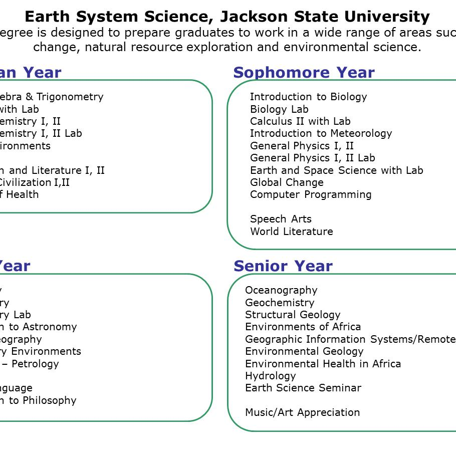 BS in Earth System Science, Jackson State University