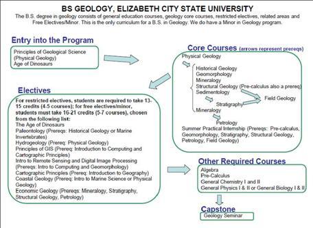 Geology Elizabeth City State University