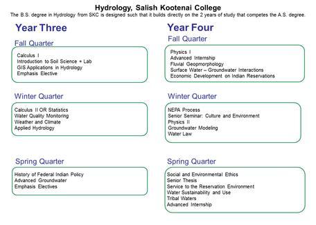 Hydrology BS - SKC