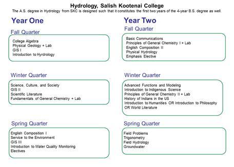 Hydrology AS - SKC
