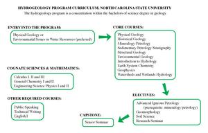 Hydrogeology concentration program, North Carolina State University