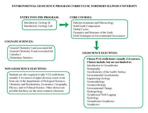 Diagram of the environmental geoscience curriculum at NIU