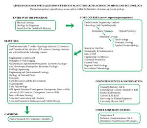 SDSMT curriculum for applied geology specialization