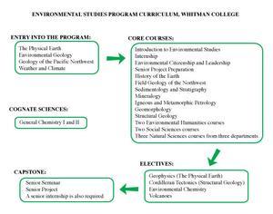 Environmental Studies program, Whitman College