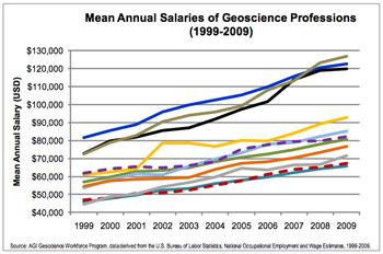 geoscience salaries, 1999-2009
