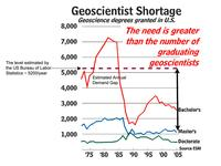 Predicted geoscientist shortage