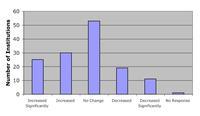 Graph of variation in majors in undergraduate programs