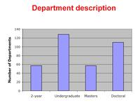 Graph of department type from Departments Survey