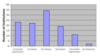 Graph of variation in majors in PhD programs