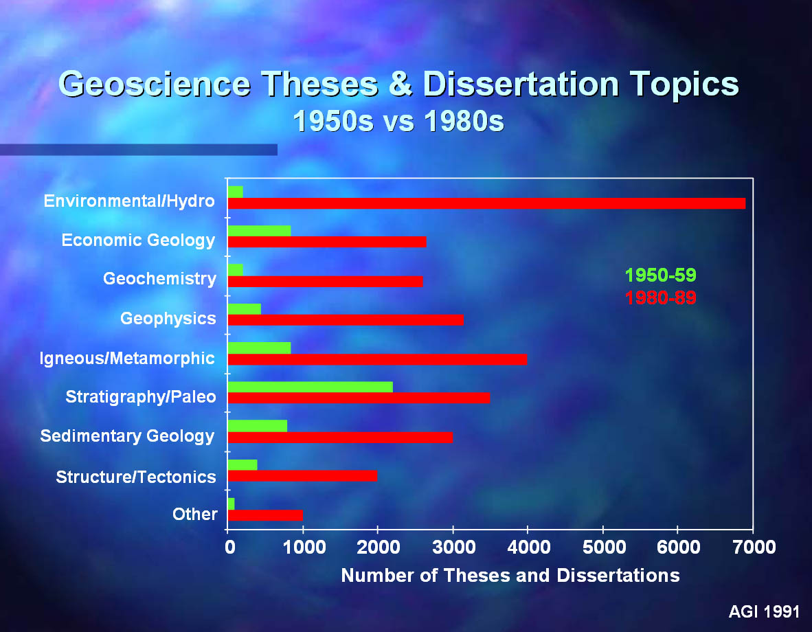 Thesis capstone difference