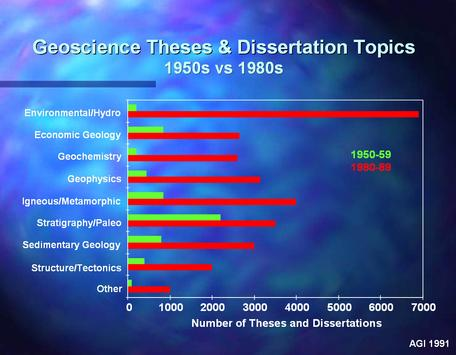 Graph of Geoscience Theses and Dissertation topics 1950s vs 1980s