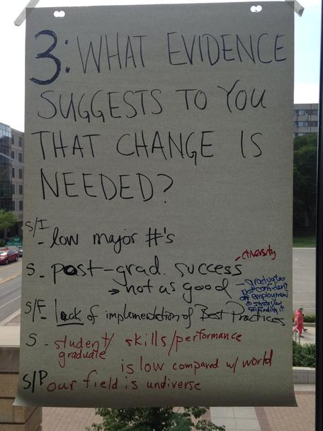 "Outcomes from ""What evidence suggests to you that change is needed?"""
