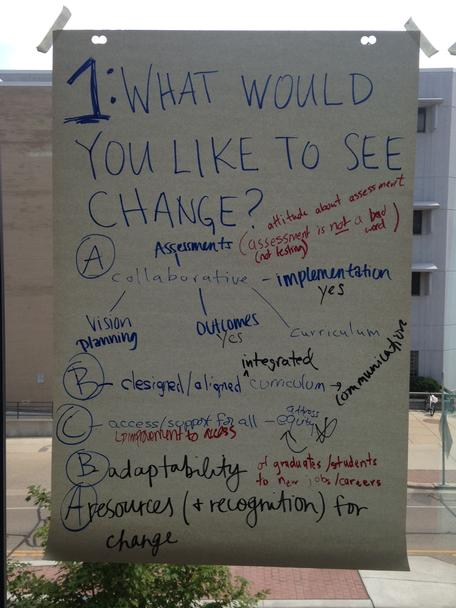 "Outcomes from ""What would you like to see change?"""