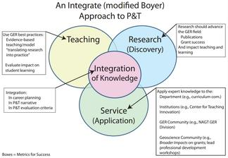 An Integrated (nodified Boyer) Approach to P&T