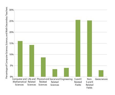 Figure 1. Percentage of secondary STEM teachers prepared in the geosciences. Reproduced from Wilson, 2016. AGIStatusoftheWorkforce2016_Page_017.jpg