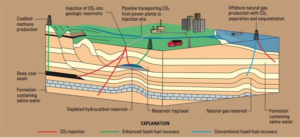 Carbon sequestration in geological formations