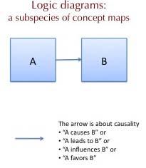 A causes B