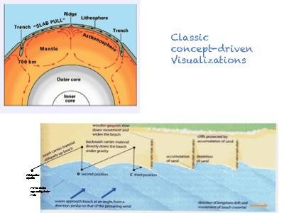Concept driven visualizations