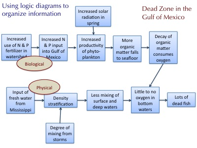 Dead Zone Logic Diagram