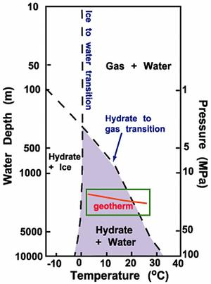Gas Hydrate Phase Diagram