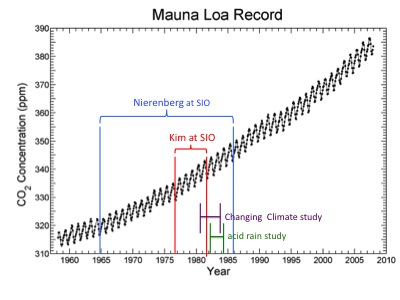 graph of CO2 concentration with events superimposed