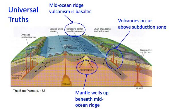 plate tectonics profile with universal truths