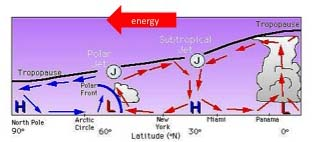polarward transfer of energy in atmospheric circulation