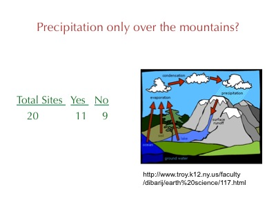 powerpoint slide showing analysis of water cycle diagrams