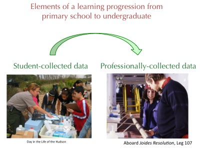 student-collected to professionally-collected data