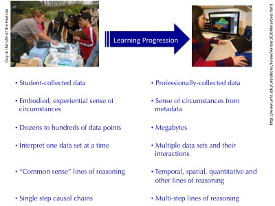 summary of learning progression elements